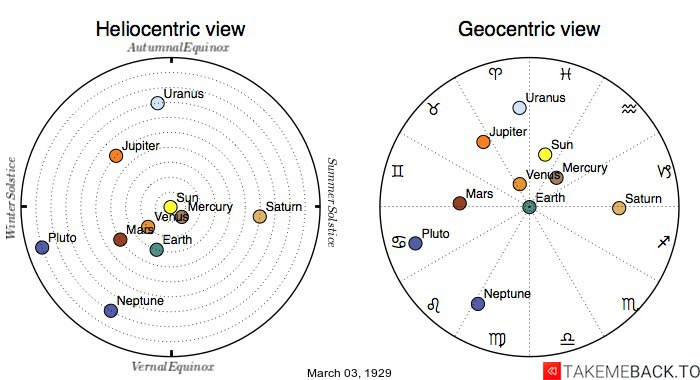 Planetary positions on March 3rd, 1929 - Heliocentric and Geocentric views