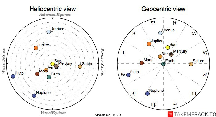 Planetary positions on March 5th, 1929 - Heliocentric and Geocentric views