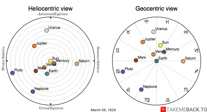 Planetary positions on March 6th, 1929 - Heliocentric and Geocentric views