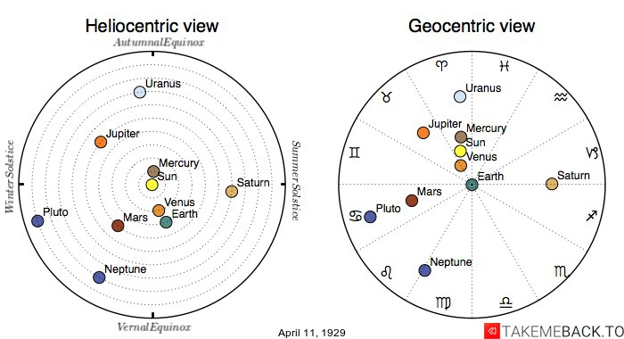 Planetary positions on April 11th, 1929 - Heliocentric and Geocentric views