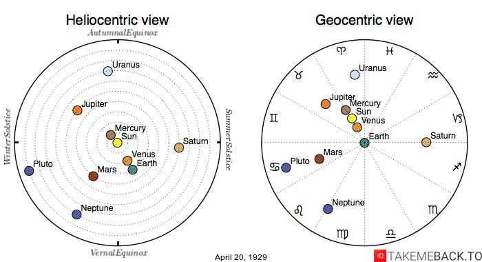 Planetary positions on April 20th, 1929 - Heliocentric and Geocentric views