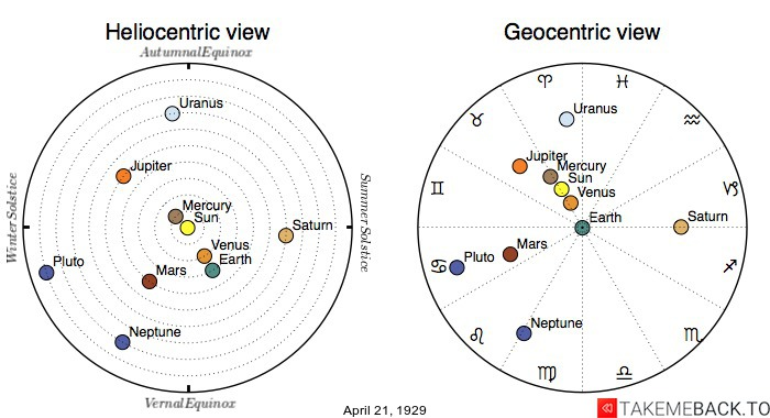 Planetary positions on April 21st, 1929 - Heliocentric and Geocentric views