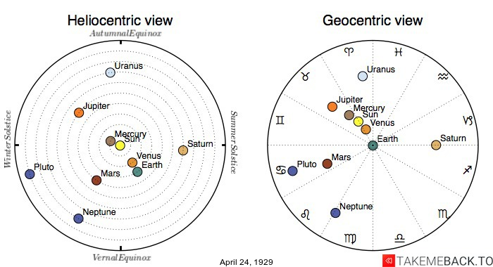 Planetary positions on April 24th, 1929 - Heliocentric and Geocentric views