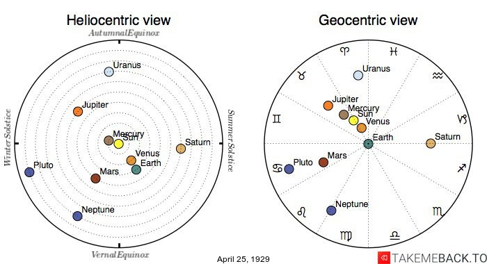 Planetary positions on April 25th, 1929 - Heliocentric and Geocentric views