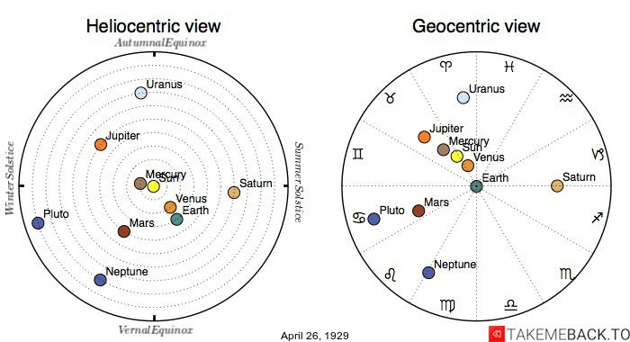 Planetary positions on April 26th, 1929 - Heliocentric and Geocentric views
