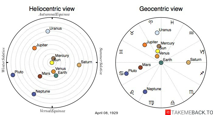 Planetary positions on April 8th, 1929 - Heliocentric and Geocentric views