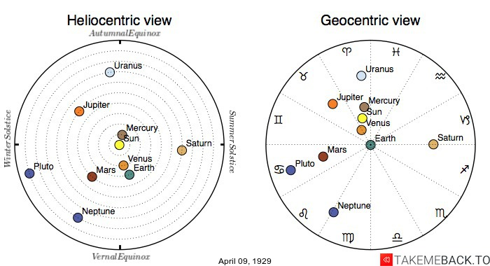 Planetary positions on April 9th, 1929 - Heliocentric and Geocentric views