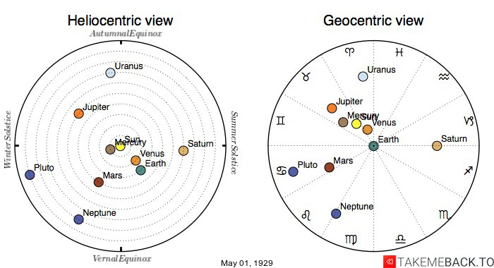 Planetary positions on May 1st, 1929 - Heliocentric and Geocentric views