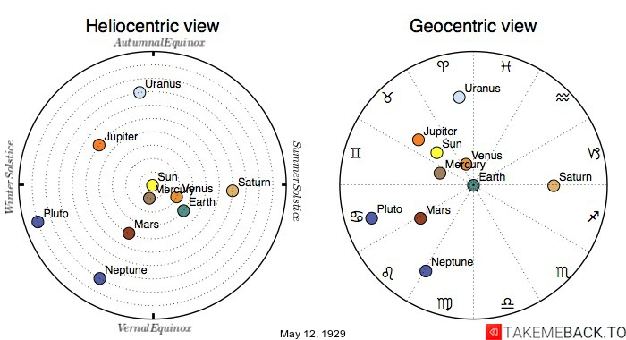 Planetary positions on May 12th, 1929 - Heliocentric and Geocentric views