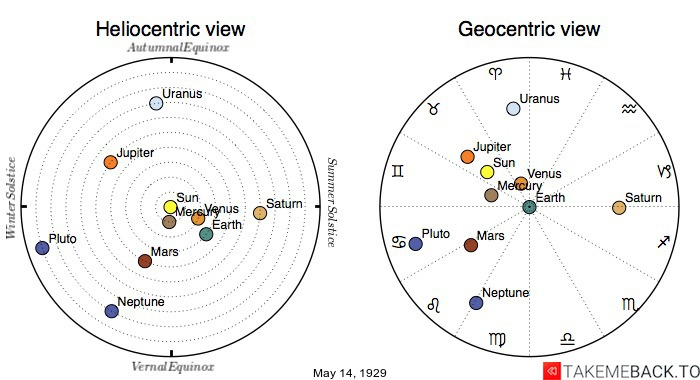 Planetary positions on May 14th, 1929 - Heliocentric and Geocentric views