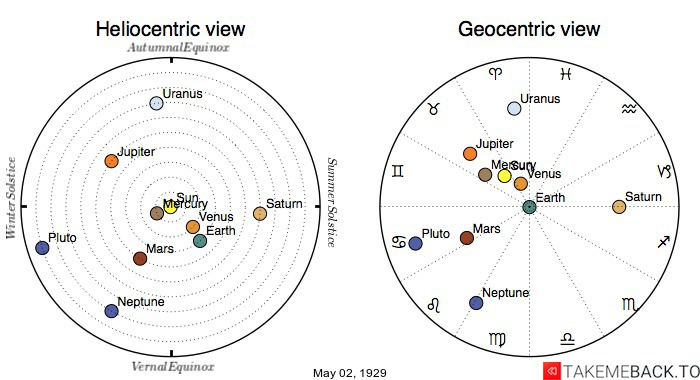 Planetary positions on May 2nd, 1929 - Heliocentric and Geocentric views