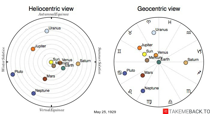 Planetary positions on May 25th, 1929 - Heliocentric and Geocentric views