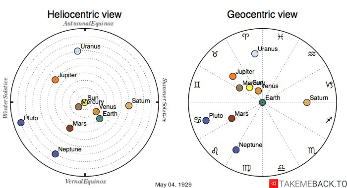 Planetary positions on May 4th, 1929 - Heliocentric and Geocentric views