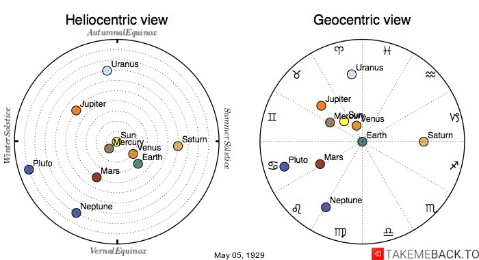 Planetary positions on May 5th, 1929 - Heliocentric and Geocentric views