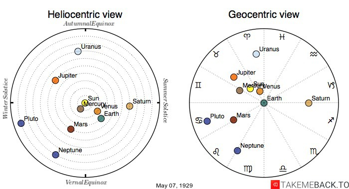 Planetary positions on May 7th, 1929 - Heliocentric and Geocentric views