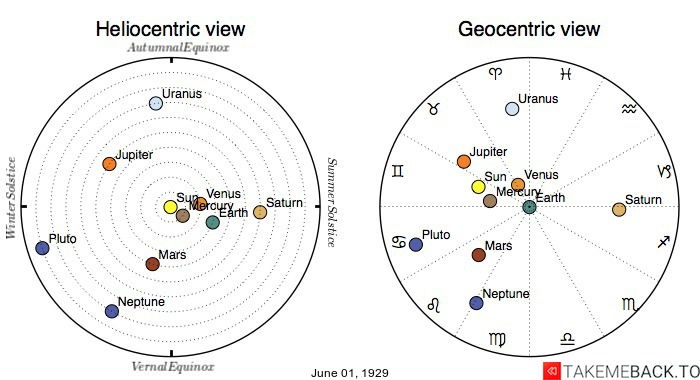 Planetary positions on June 1st, 1929 - Heliocentric and Geocentric views