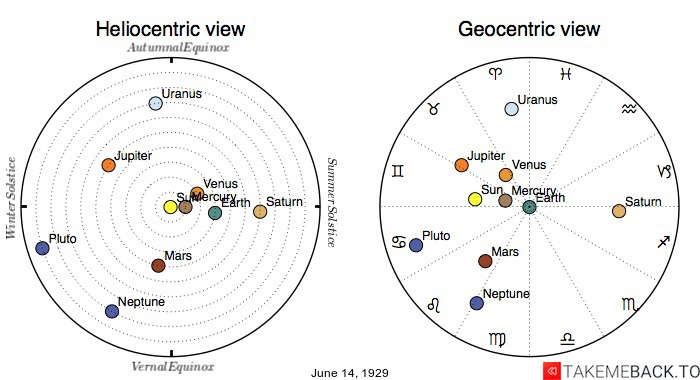Planetary positions on June 14th, 1929 - Heliocentric and Geocentric views