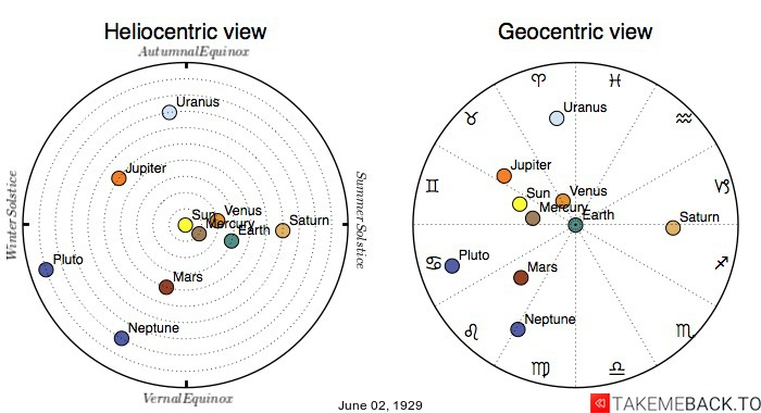 Planetary positions on June 2nd, 1929 - Heliocentric and Geocentric views