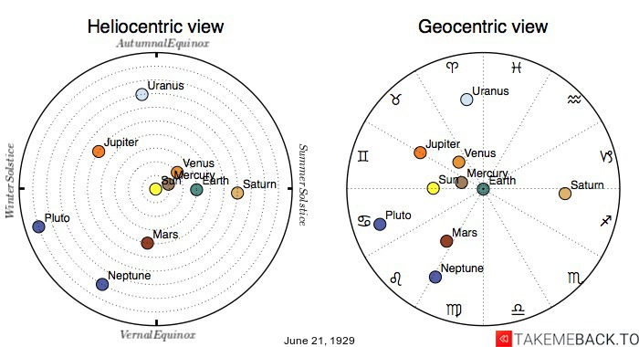 Planetary positions on June 21st, 1929 - Heliocentric and Geocentric views