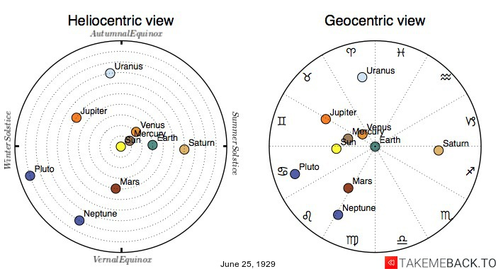 Planetary positions on June 25th, 1929 - Heliocentric and Geocentric views