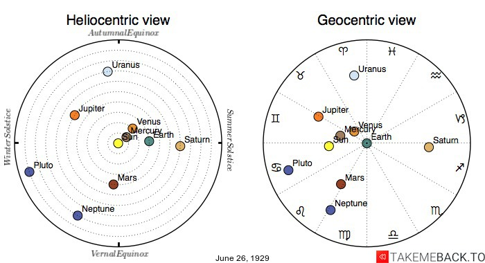 Planetary positions on June 26th, 1929 - Heliocentric and Geocentric views