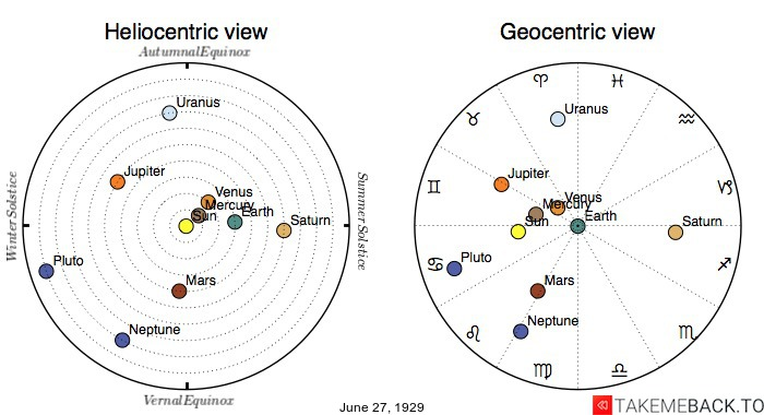 Planetary positions on June 27th, 1929 - Heliocentric and Geocentric views