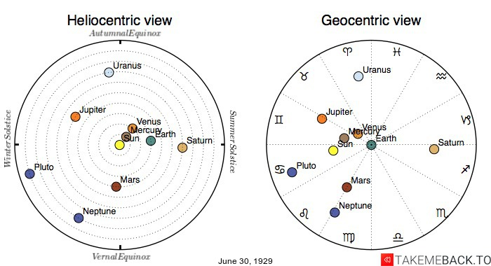 Planetary positions on June 30th, 1929 - Heliocentric and Geocentric views