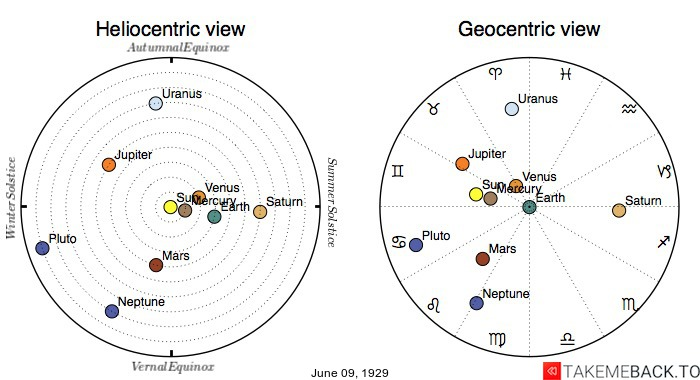 Planetary positions on June 9th, 1929 - Heliocentric and Geocentric views