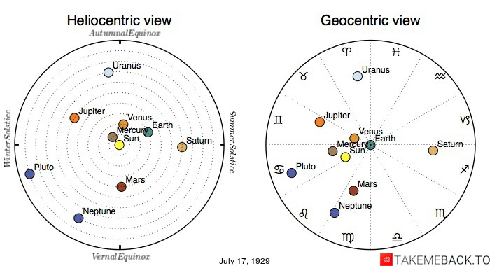 Planetary positions on July 17th, 1929 - Heliocentric and Geocentric views
