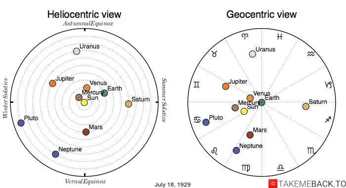 Planetary positions on July 18th, 1929 - Heliocentric and Geocentric views