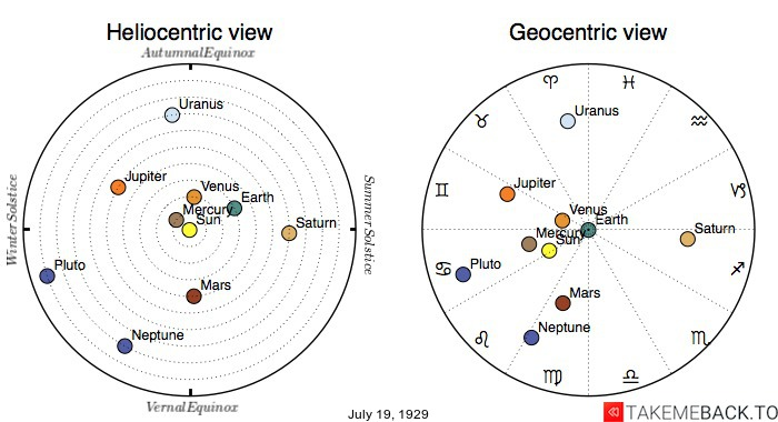 Planetary positions on July 19th, 1929 - Heliocentric and Geocentric views