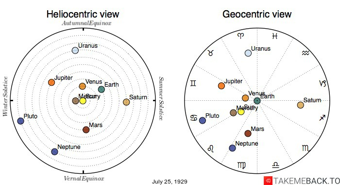 Planetary positions on July 25th, 1929 - Heliocentric and Geocentric views