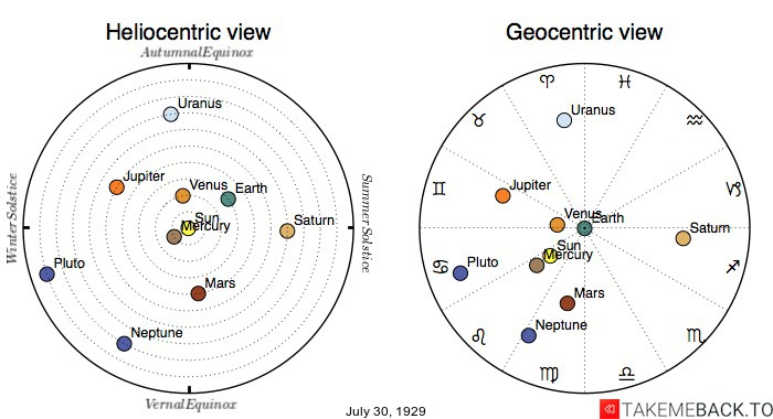 Planetary positions on July 30th, 1929 - Heliocentric and Geocentric views