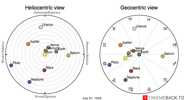 Planetary positions on July 7th, 1929 - Heliocentric and Geocentric views