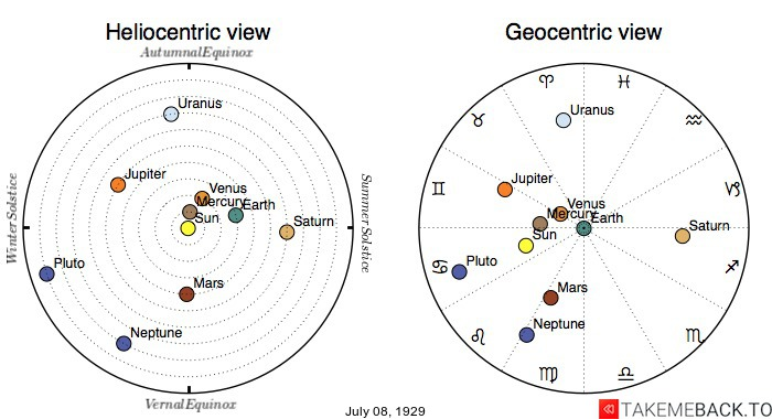 Planetary positions on July 8th, 1929 - Heliocentric and Geocentric views