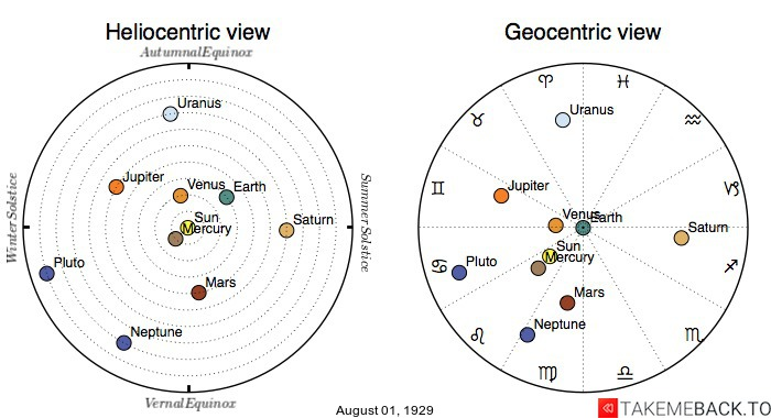 Planetary positions on August 1st, 1929 - Heliocentric and Geocentric views