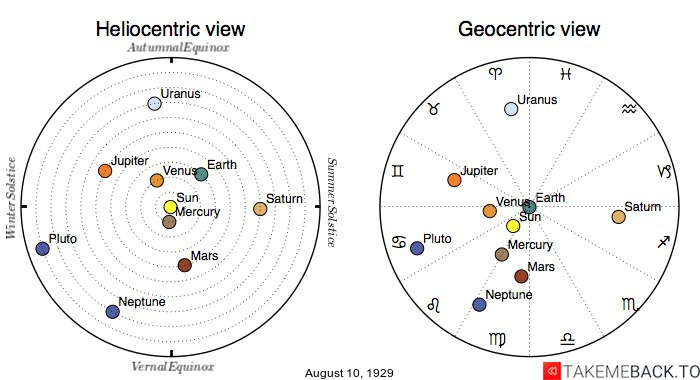 Planetary positions on August 10th, 1929 - Heliocentric and Geocentric views