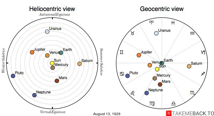 Planetary positions on August 13th, 1929 - Heliocentric and Geocentric views