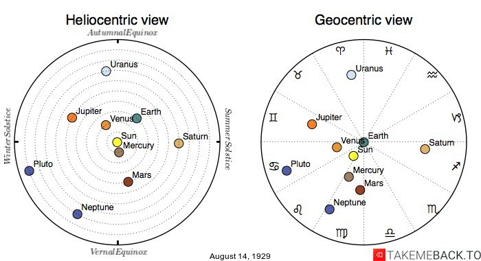 Planetary positions on August 14th, 1929 - Heliocentric and Geocentric views