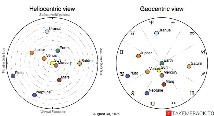 Planetary positions on August 30, 1929 - Heliocentric and Geocentric views