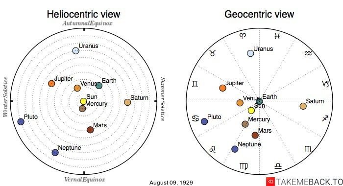 Planetary positions on August 9th, 1929 - Heliocentric and Geocentric views