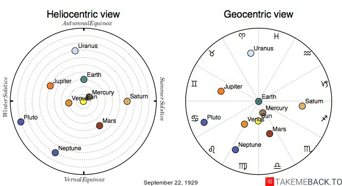 Planetary positions on September 22nd, 1929 - Heliocentric and Geocentric views
