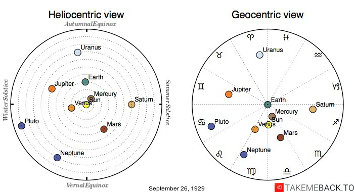 Planetary positions on September 26th, 1929 - Heliocentric and Geocentric views