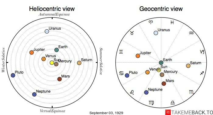 Planetary positions on September 3rd, 1929 - Heliocentric and Geocentric views
