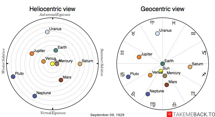 Planetary positions on September 9th, 1929 - Heliocentric and Geocentric views