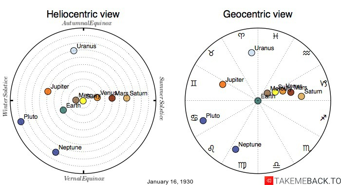 Planetary positions on January 16th, 1930 - Heliocentric and Geocentric views