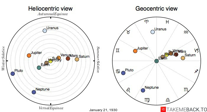 Planetary positions on January 21st, 1930 - Heliocentric and Geocentric views