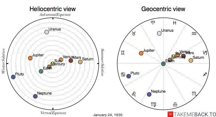 Planetary positions on January 24th, 1930 - Heliocentric and Geocentric views