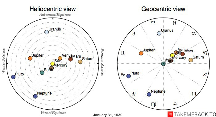 Planetary positions on January 31st, 1930 - Heliocentric and Geocentric views