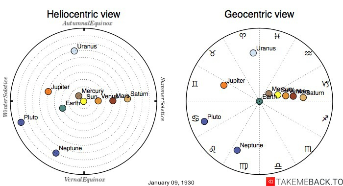 Planetary positions on January 9th, 1930 - Heliocentric and Geocentric views